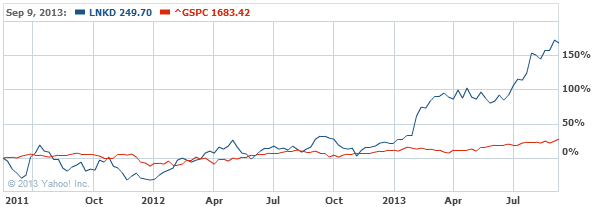 LinkedIn Corporation Class A Co Stock Chart - LNKD Interactive Chart - Yahoo! Finance