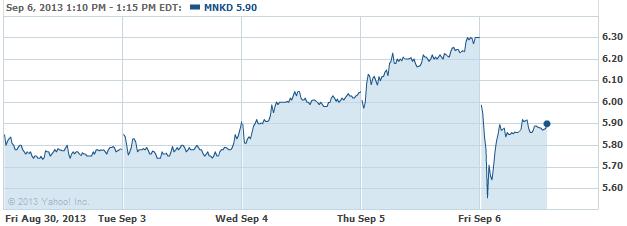 MNKD 20130906
