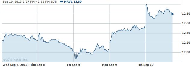 MRVL-20130910