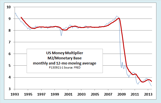 how to find a money multiplier