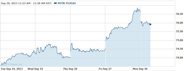 PETM-20130930
