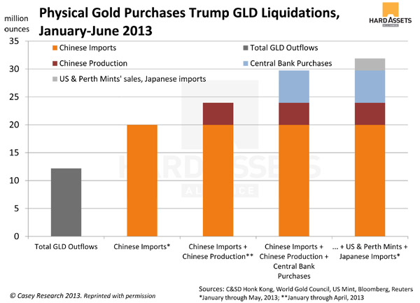 Physical Gold Purchases