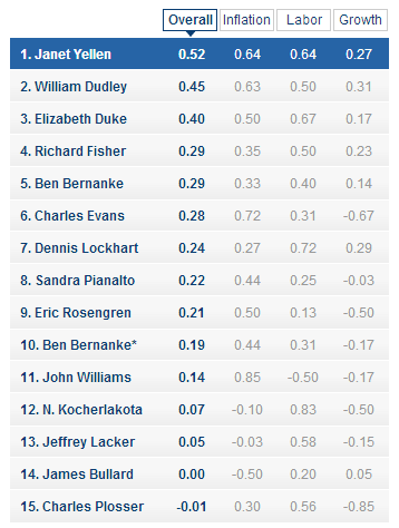 Ranking Fed Forecasters- The Wall Street Journal - WSJ.com