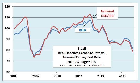 Real Exchange Rates