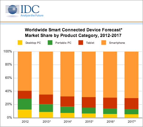 IDC Tablet, Smartphone, PC marketshare