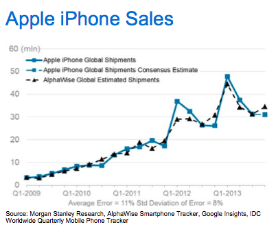 Morgan Stanley Apple iPhone sales prediction