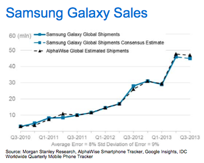 Morgan Stanley Samsung Galaxy sales