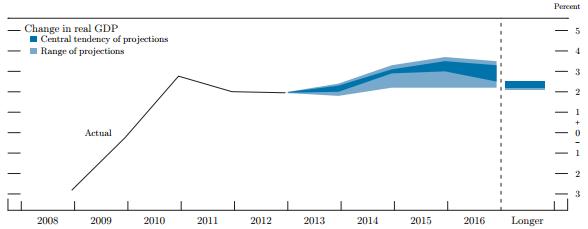 Sep FOMC GDP