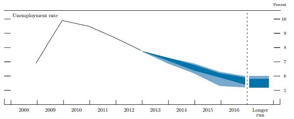 Sep FOMC Unemployment