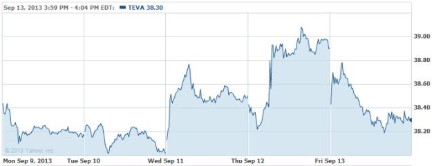 TEVA-20130913