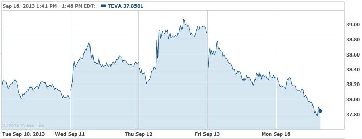 TEVA-20130916