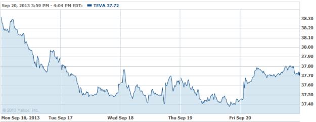 TEVA-20130920