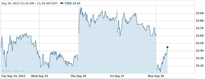 TIBX-20130930