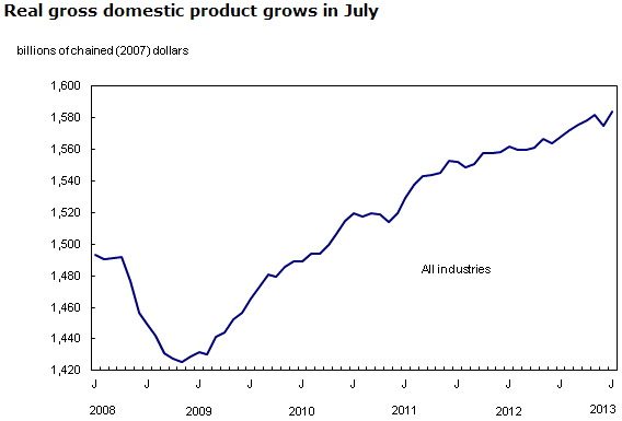 The Daily — Gross domestic product by industry, July 2013