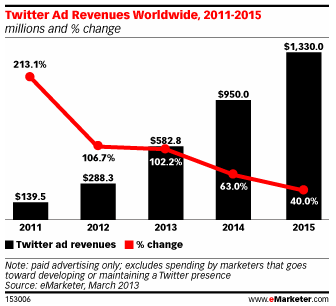 Twitter Forecast Up After Strong Mobile Showing - eMarketer