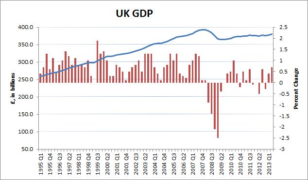 UK GDP 2Q13 - 2