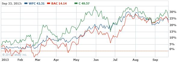 Wells Fargo & Company Common St Stock Chart - WFC Interactive Chart - Yahoo! Finance