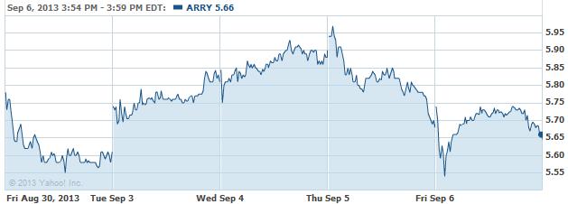 arry-20130909