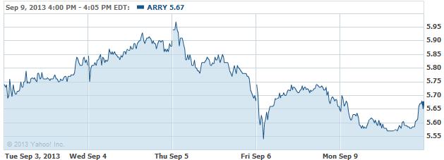 arry-20130910