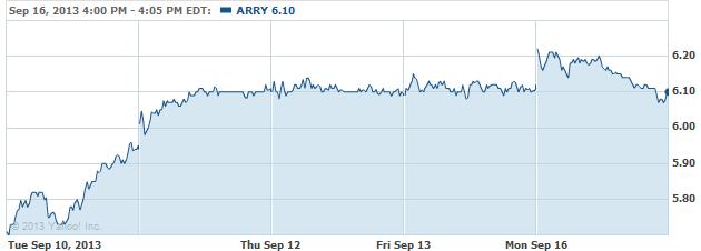 arry-20130917