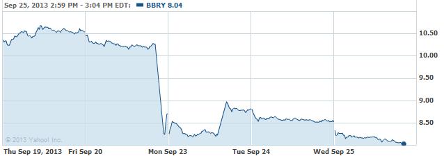 bbbry-20130925