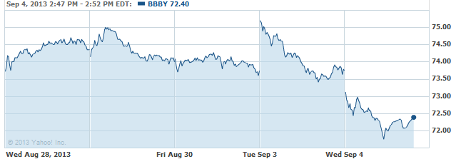 bbby-20130904