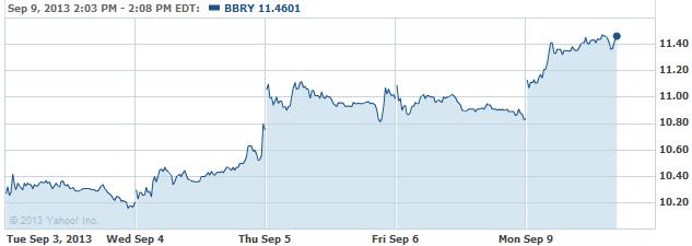 bbrry-20130909