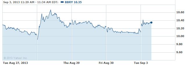 bbry-20130903