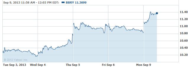 bbry-20130909