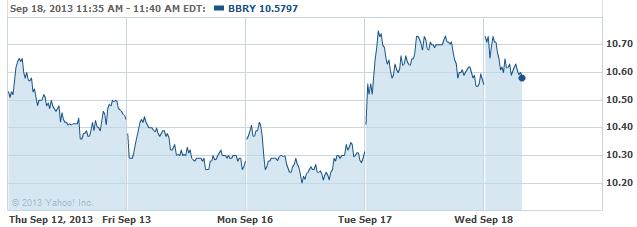bbry-20130918
