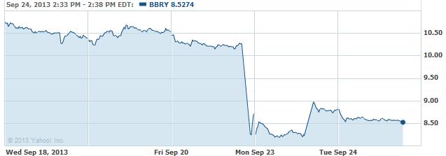 bbry-20130924