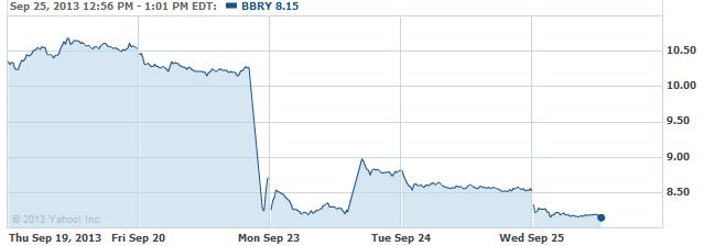 bbry-20130925