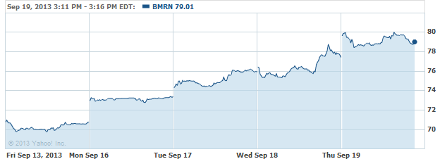 bmrn-20130919