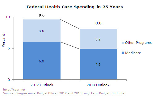 cepr-blog-cbo-outlook-09-2013