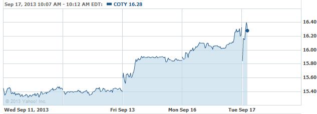 coty-20130917