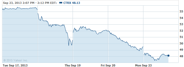 ctrx-20130923