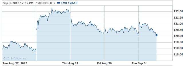 cvx-20130903