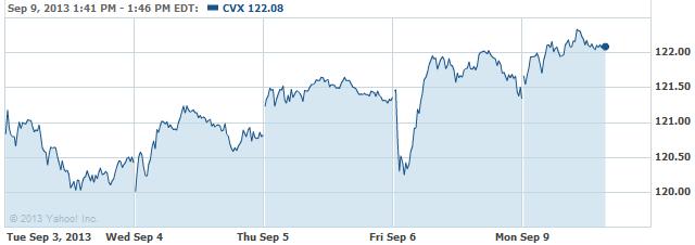 cvx-20130909
