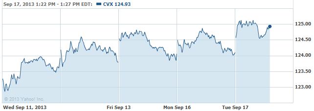 cvx-20130917