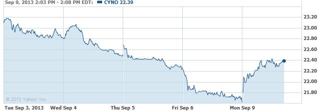 cyno-20130909