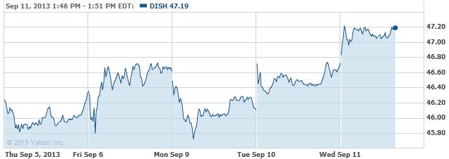 dish-20130911