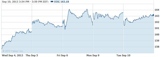 eog-20130911