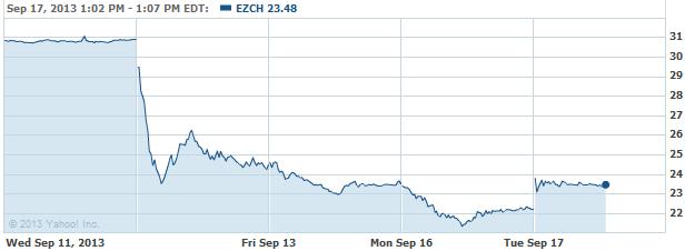 ezch-20130917