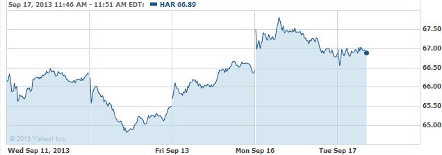 har-20130917