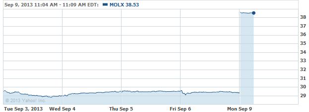 molx-20130909