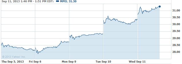 mpel-20130911