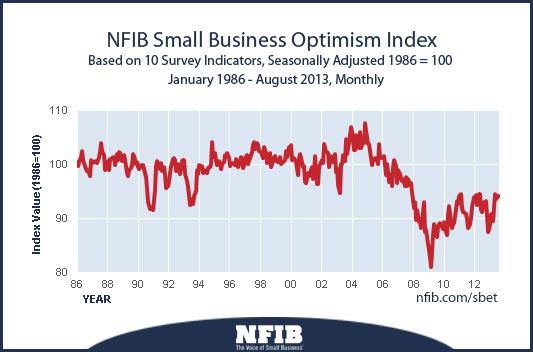 nfib-optimism-index-201309