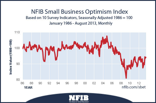 nfib-optimism-index-201309