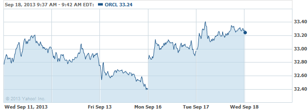orcl-20130918