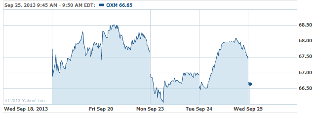 oxm-20130925